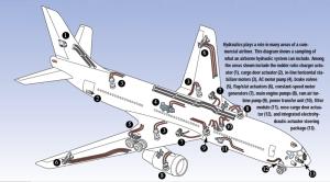 1998.07-Aircraft Fig 1 hydraulic systems