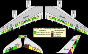 A320 hydraulic system steering plane a380steuerflaechen
