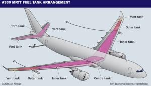 A330 MRTT Fuel Tank Arrangement-thumb-560x322-75239