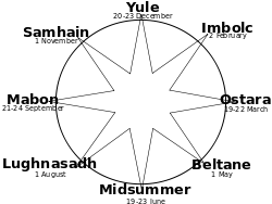 250px-Wheel_of_the_Year.svg